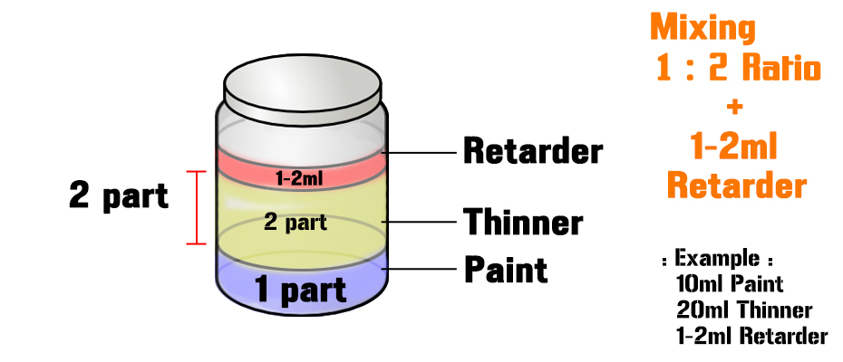 paint mixing ratio chart: Mixing ratio for spray painting spray painting kitchen cabinets